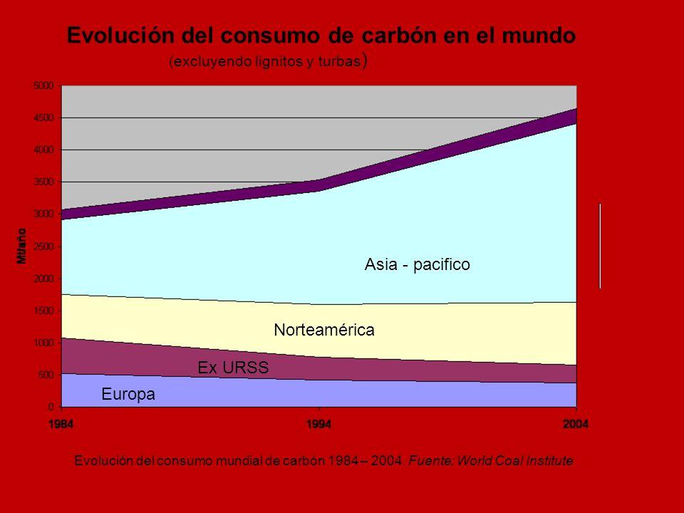 Asia - pacifico Norteamérica Europa Ex URSS Evolución del consumo mundial de carbón 1984 – 2004. Fuente: World Coal Institute Evolución del consumo de