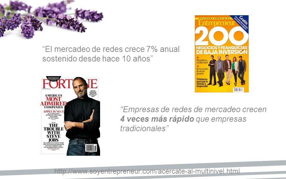 http://www.soyentrepreneur.com/acercate-al-multinivel.html El mercadeo de redes crece 7% anual sostenido desde hace 10 años Empresas de redes de merca