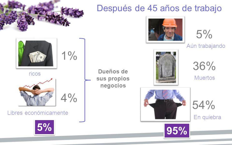 Después de 45 años de trabajo 1% 4% 5% 36% 54% Dueños de sus propios negocios 95% 5% ricos Libres económicamente Aún trabajando Muertos En quiebra
