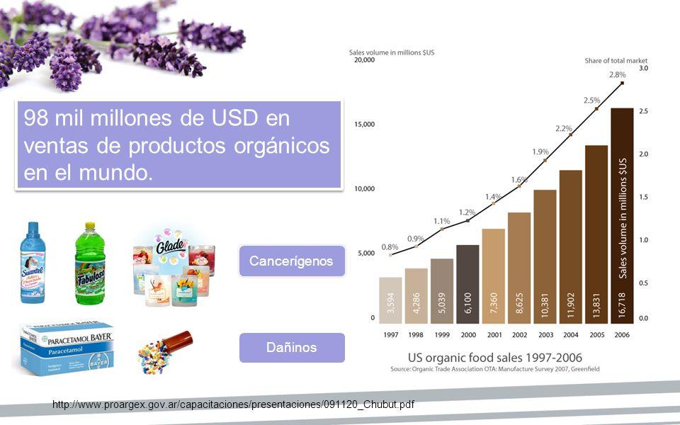 98 mil millones de USD en ventas de productos orgánicos en el mundo. 98 mil millones de USD en ventas de productos orgánicos en el mundo. http://www.p