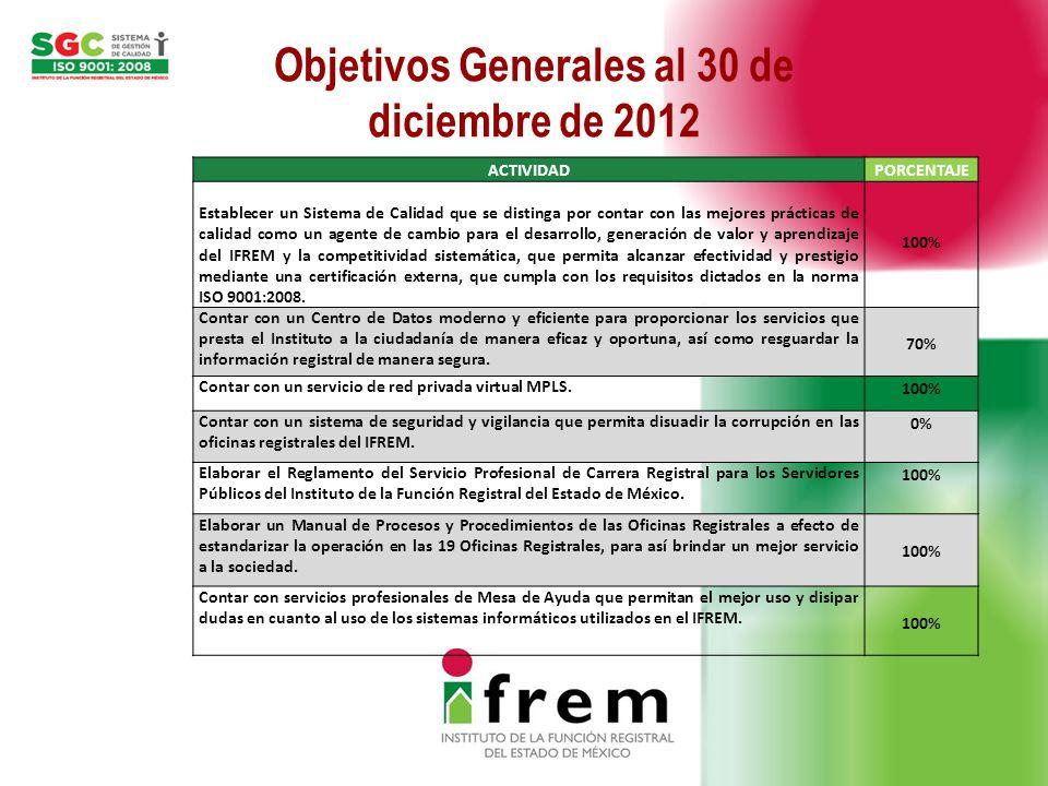 Objetivos Generales al 30 de diciembre de 2012 ACTIVIDADPORCENTAJE Adquirir equipo de cómputo para las Oficinas Registrales a efecto de contar con tecnología que permita desarrollar las actividades registrales con mayor rapidez y efectividad.