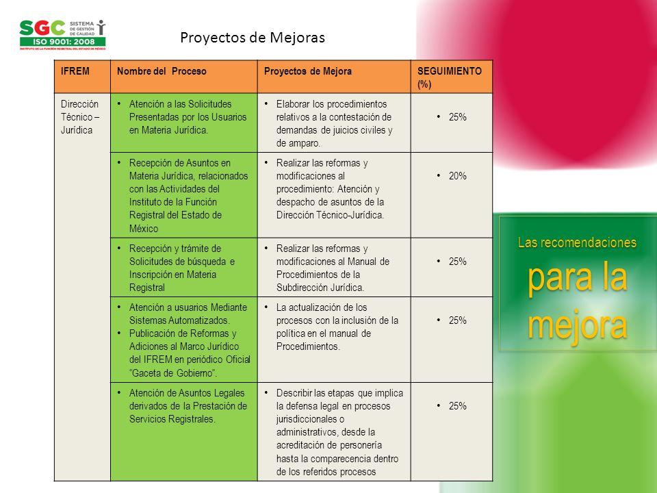 IFREMNombre del ProcesoProyectos de MejoraSEGUIMIENTO (%) Dirección Técnico – Jurídica Atención a las Solicitudes Presentadas por los Usuarios en Mate