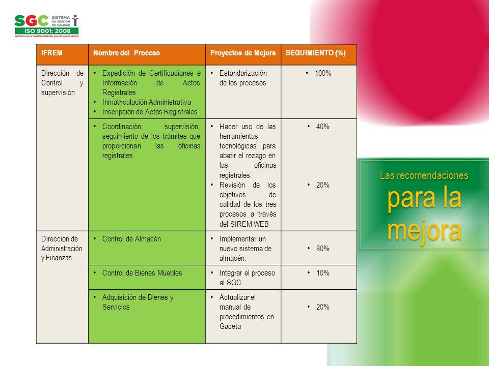 IFREMNombre del ProcesoProyectos de MejoraSEGUIMIENTO (%) Dirección de Control y supervisión Expedición de Certificaciones e Información de Actos Regi