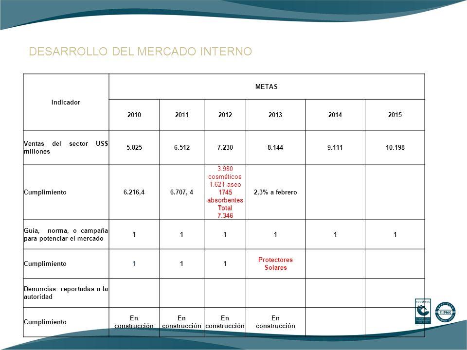 DESARROLLO DEL MERCADO INTERNO Indicador METAS 201020112012201320142015 Ventas del sector US$ millones 5.8256.5127.2308.1449.11110.198 Cumplimiento6.2