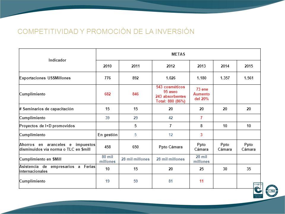 COMPETITIVIDAD Y PROMOCIÓN DE LA INVERSIÓN Indicador METAS 201020112012201320142015 Exportaciones US$Millones7768921.0261.1801.3571.561 Cumplimiento68