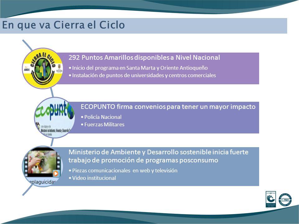 292 Puntos Amarillos disponibles a Nivel Nacional Inicio del programa en Santa Marta y Oriente Antioqueño Instalación de puntos de universidades y cen