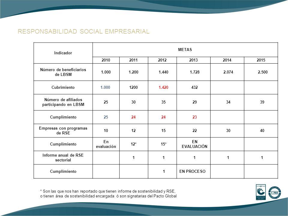 RESPONSABILIDAD SOCIAL EMPRESARIAL Indicador METAS 201020112012201320142015 Número de beneficiarios de LBSM 1.0001.2001.4401.7282.074 2.500 Cubrimient