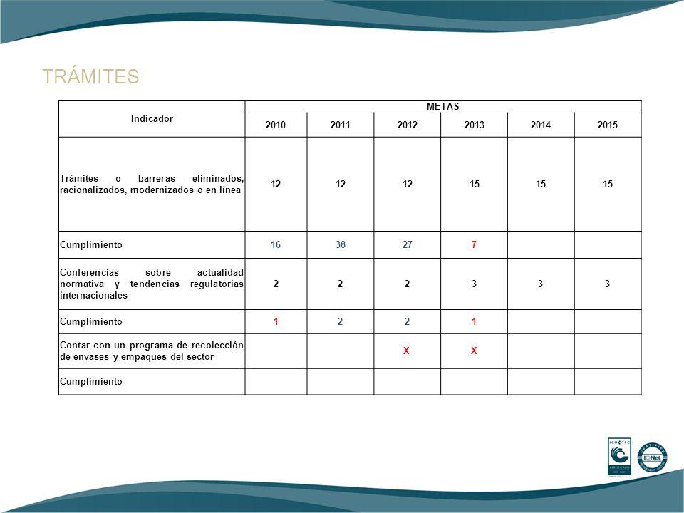 DESARROLLO DEL MERCADO INTERNO Indicador METAS 201020112012201320142015 Ventas del sector US$ millones 5.8256.5127.2308.1449.11110.198 Cumplimiento6.216,46.707, 4 3.980 cosméticos 1.621 aseo 1745 absorbentes Total7.346 2,3% a febrero Guía, norma, o campaña para potenciar el mercado 111111 Cumplimiento111 Protectores Solares Denuncias reportadas a la autoridad Cumplimiento En construcción En construcción