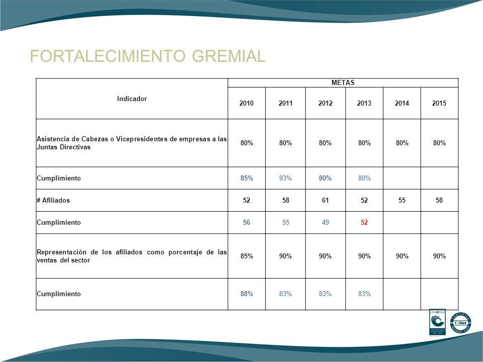 FORTALECIMIENTO GREMIAL Indicador METAS 201020112012201320142015 Asistencia de Cabezas o Vicepresidentes de empresas a las Juntas Directivas 80% Cumpl