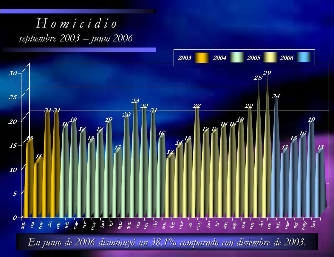 H o m i c i d i o septiembre 2003 – junio 2006 En junio de 2006 disminuyó un 38.1% comparado con diciembre de 2003. 200320042005 2006