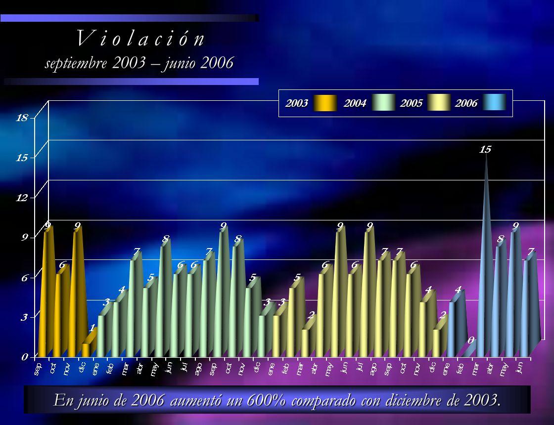 V i o l a c i ó n septiembre 2003 – junio 2006 En junio de 2006 aumentó un 600% comparado con diciembre de 2003. 200320042005 2006