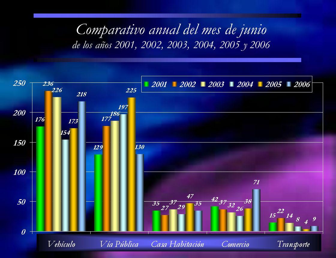Comparativo anual del mes de junio de los años 2001, 2002, 2003, 2004, 2005 y 2006