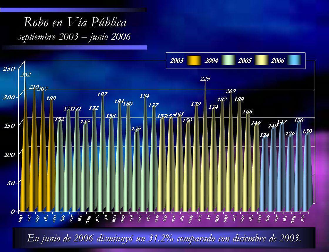 Robo en Vía Pública septiembre 2003 – junio 2006 En junio de 2006 disminuyó un 31.2% comparado con diciembre de 2003. 200320042005 2006
