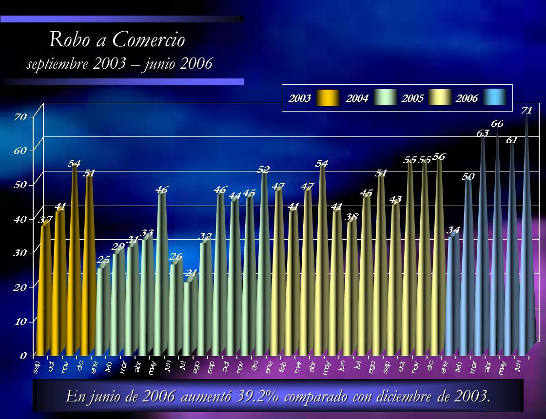 Robo a Comercio septiembre 2003 – junio 2006 En junio de 2006 aumentó 39.2% comparado con diciembre de 2003. 200320042005 2006