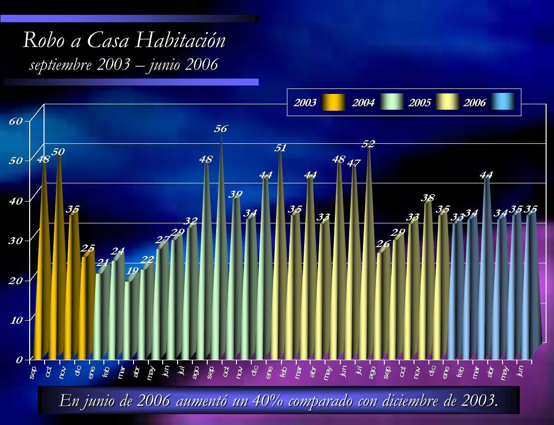 Robo a Casa Habitación septiembre 2003 – junio 2006 En junio de 2006 aumentó un 40% comparado con diciembre de 2003. 200320042005 2006