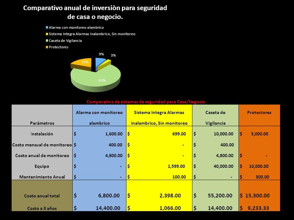 Comparativo de sistemas de seguridad para Casa/Negocio Parámetros Alarma con monitoreoSistema Integra AlarmasCaseta deProtectores alambricoInalambrico, Sin monitoreoVigilancia Instalación $ 1,600.00 $ 699.00 $ 10,000.00 $ 5,000.00 Costo mensual de monitoreo $ 400.00 $ - $ 400.00 Costo anual de monitoreo $ 4,800.00 $ - $ 4,800.00 $ - Equipo $ - $ 1,599.00 $ 40,000.00 $ 10,000.00 Mantenimiento Anual $ - $ 100.00 $ - $ 300.00 Costo anual total $ 6,800.00 $ 2,398.00 $ 55,200.00 $ 15,300.00 Costo a 3 años $ 14,400.00 $ 1,066.00 $ 14,400.00 $ 9,233.33