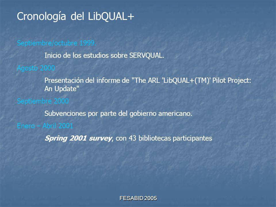 FESABID 2005 Cronología del LibQUAL+ Septiembre/octubre 1999.
