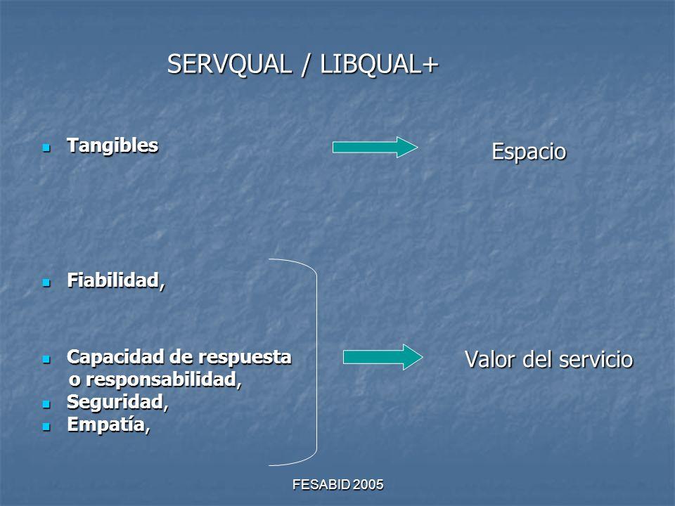 FESABID 2005 SERVQUAL / LIBQUAL+ Tangibles Tangibles Fiabilidad, Fiabilidad, Capacidad de respuesta Capacidad de respuesta o responsabilidad, o responsabilidad, Seguridad, Seguridad, Empatía, Empatía, Espacio Espacio Valor del servicio Valor del servicio