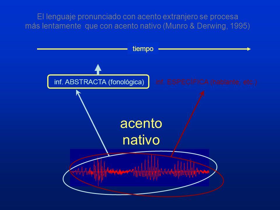 inf. ABSTRACTA (fonológica) tiempo inf. ESPECÍFICA (hablante, etc.) acento nativo El lenguaje pronunciado con acento extranjero se procesa más lentame