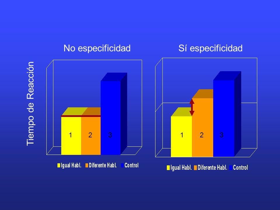 Tiempo de Reacción No especificidad Sí especificidad 123123