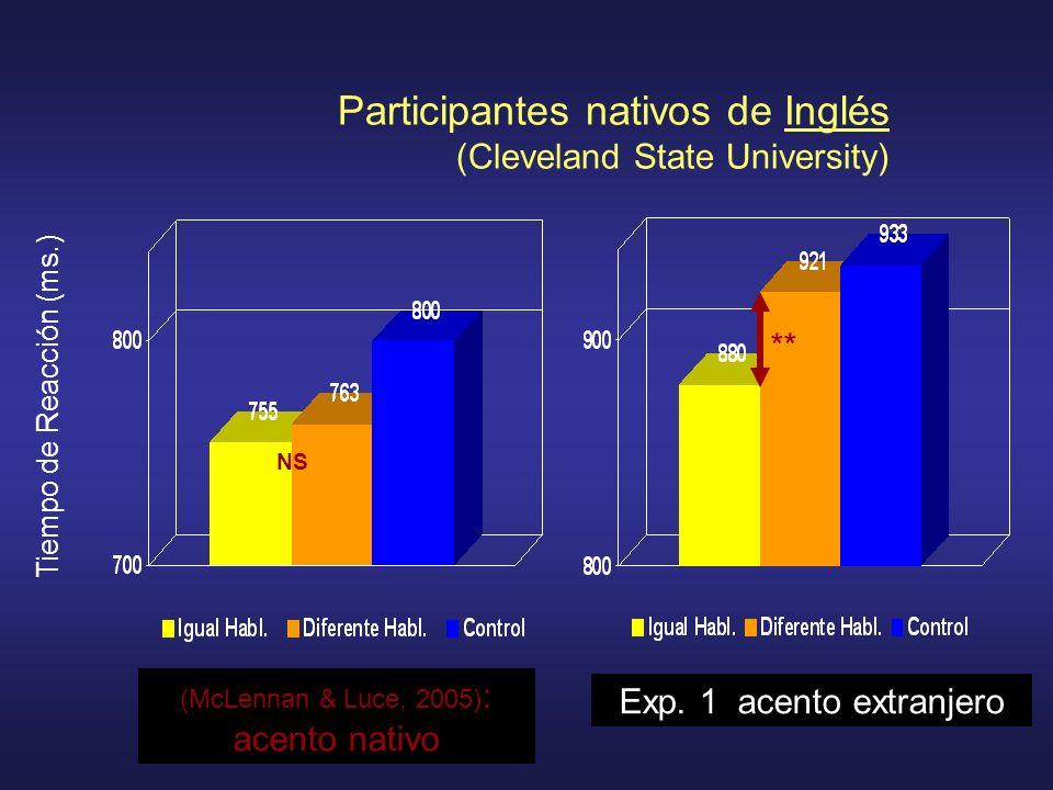Tiempo de Reacción (ms.) (McLennan & Luce, 2005) : acento nativo Exp. 1 acento extranjero NS ** Participantes nativos de Inglés (Cleveland State Unive