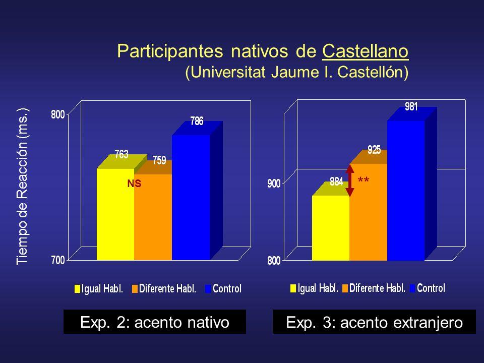 Tiempo de Reacción (ms.) Participantes nativos de Castellano (Universitat Jaume I. Castellón) Exp. 2: acento nativo Exp. 3: acento extranjero NS **