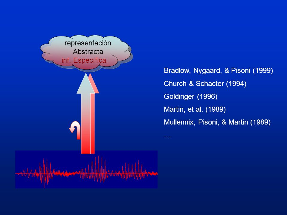 representación Abstracta inf. Específica Bradlow, Nygaard, & Pisoni (1999) Church & Schacter (1994) Goldinger (1996) Martin, et al. (1989) Mullennix,