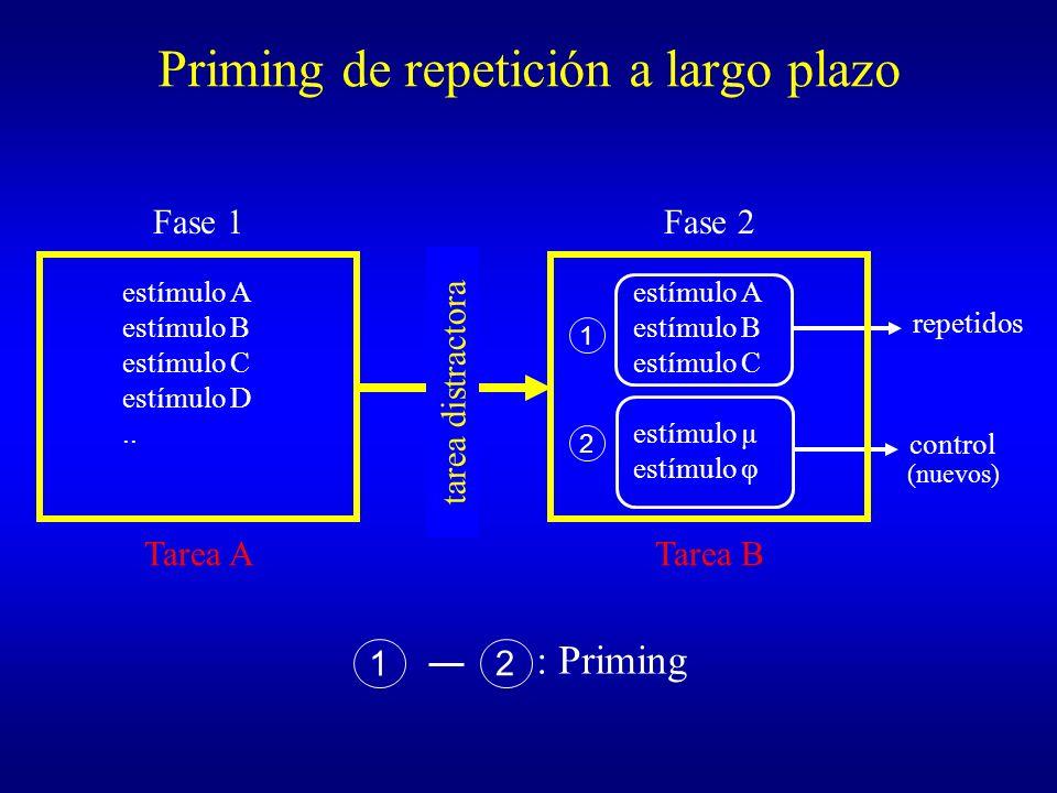 Priming de repetición a largo plazo 1 2 control repetidos Fase 1 estímulo A estímulo B estímulo C estímulo D.. Tarea A Fase 2 estímulo A estímulo B es
