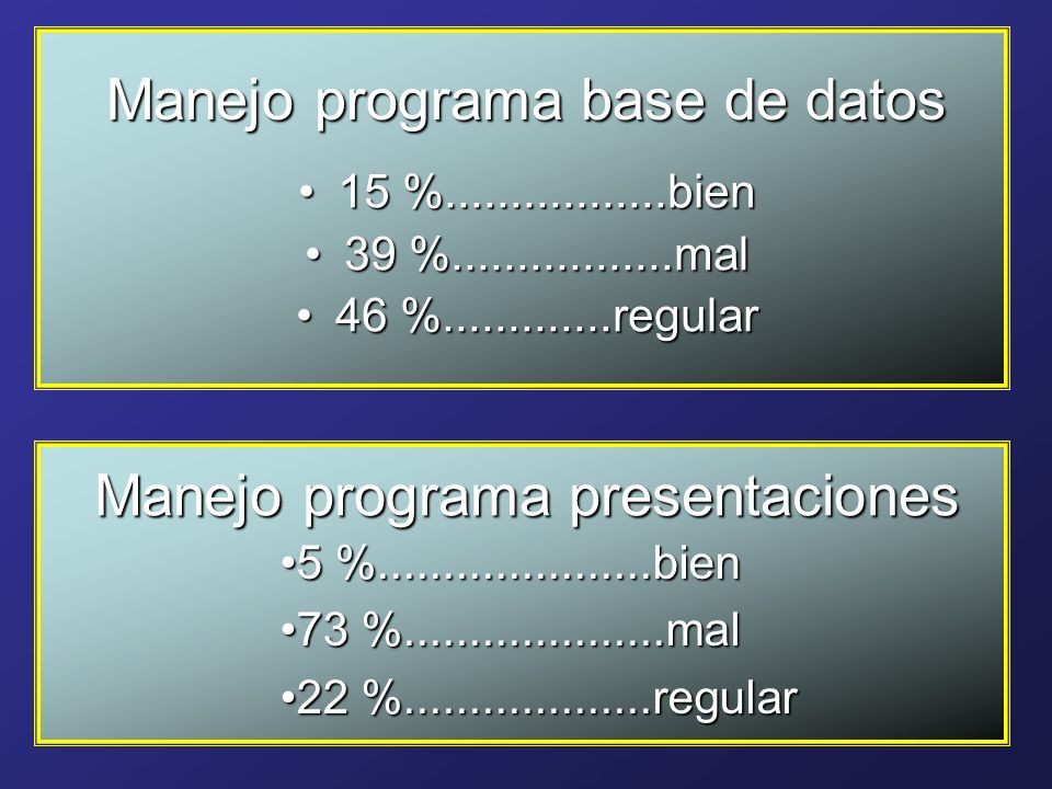 Manejo programa base de datos 15 %.................bien15 %.................bien 39 %.................mal39 %.................mal 46 %.............regular46 %.............regular Manejo programa presentaciones 5 %.....................bien5 %.....................bien 73 %....................mal73 %....................mal 22 %...................regular22 %...................regular