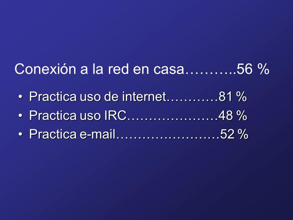Conexión a la red en casa………..56 % Practica uso de internet…………81 %Practica uso de internet…………81 % Practica uso IRC…………………48 %Practica uso IRC…………………48 % Practica e-mail……………………52 %Practica e-mail……………………52 %