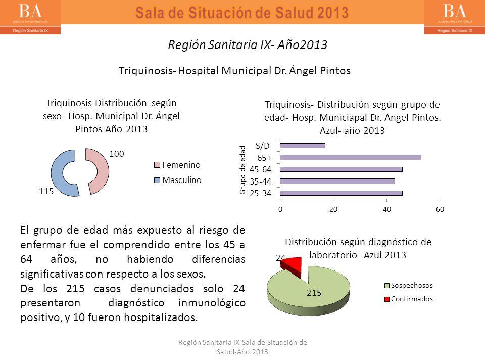 Triquinosis- Hospital Municipal Dr. Ángel Pintos El grupo de edad más expuesto al riesgo de enfermar fue el comprendido entre los 45 a 64 años, no hab