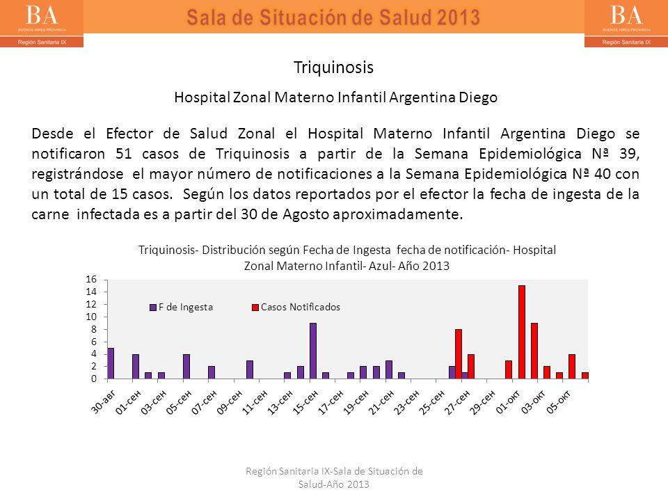 Triquinosis Hospital Zonal Materno Infantil Argentina Diego Desde el Efector de Salud Zonal el Hospital Materno Infantil Argentina Diego se notificaro
