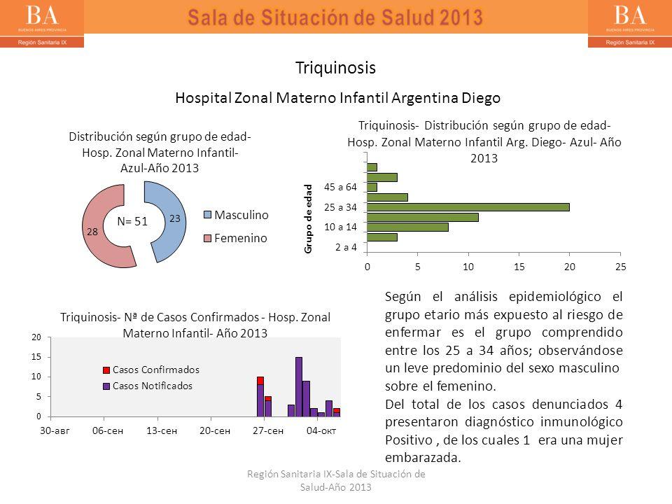 Triquinosis Hospital Zonal Materno Infantil Argentina Diego Según el análisis epidemiológico el grupo etario más expuesto al riesgo de enfermar es el