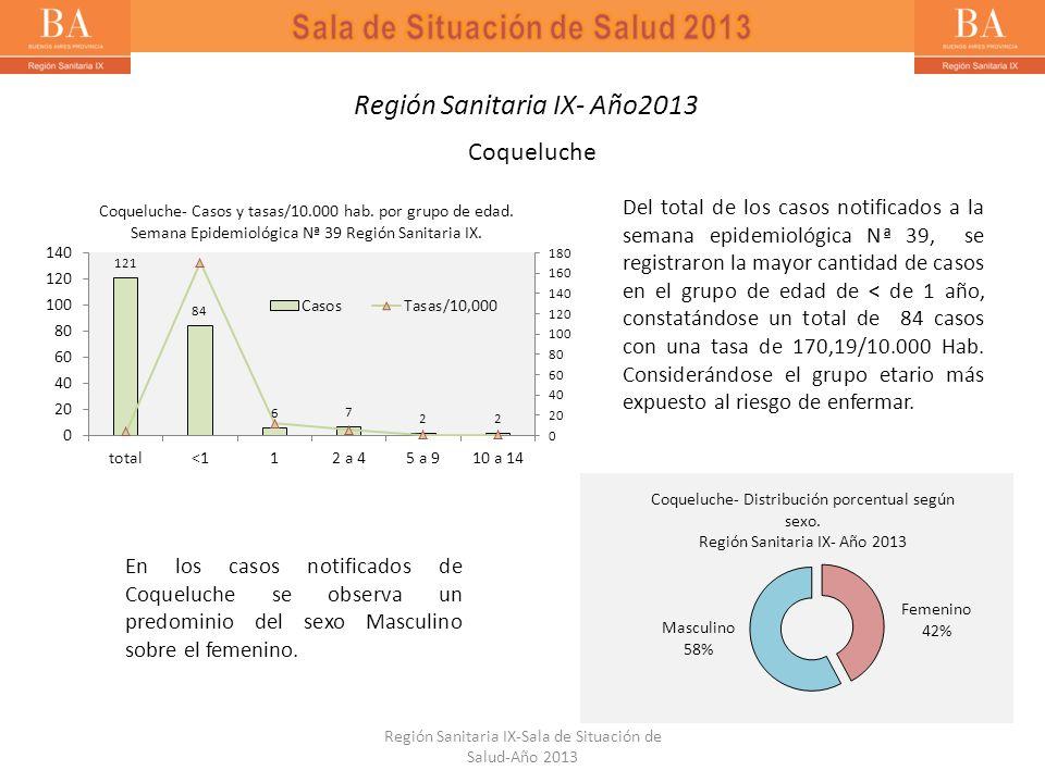Coqueluche Del total de los casos notificados a la semana epidemiológica Nª 39, se registraron la mayor cantidad de casos en el grupo de edad de < de