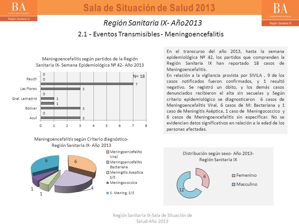 En el transcurso del año 2013, hasta la semana epidemiológica Nº 42, los partidos que comprenden la Región Sanitaria IX han reportado 18 casos de Meni