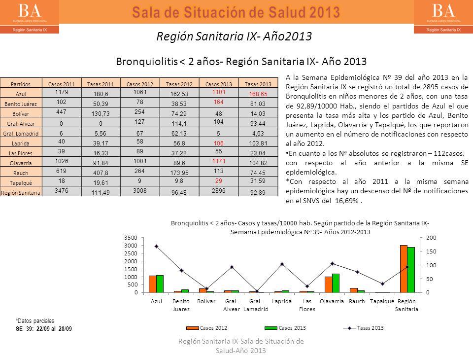 Bronquiolitis < 2 años- Región Sanitaria IX- Año 2013 A la Semana Epidemiológica Nº 39 del año 2013 en la Región Sanitaria IX se registró un total de