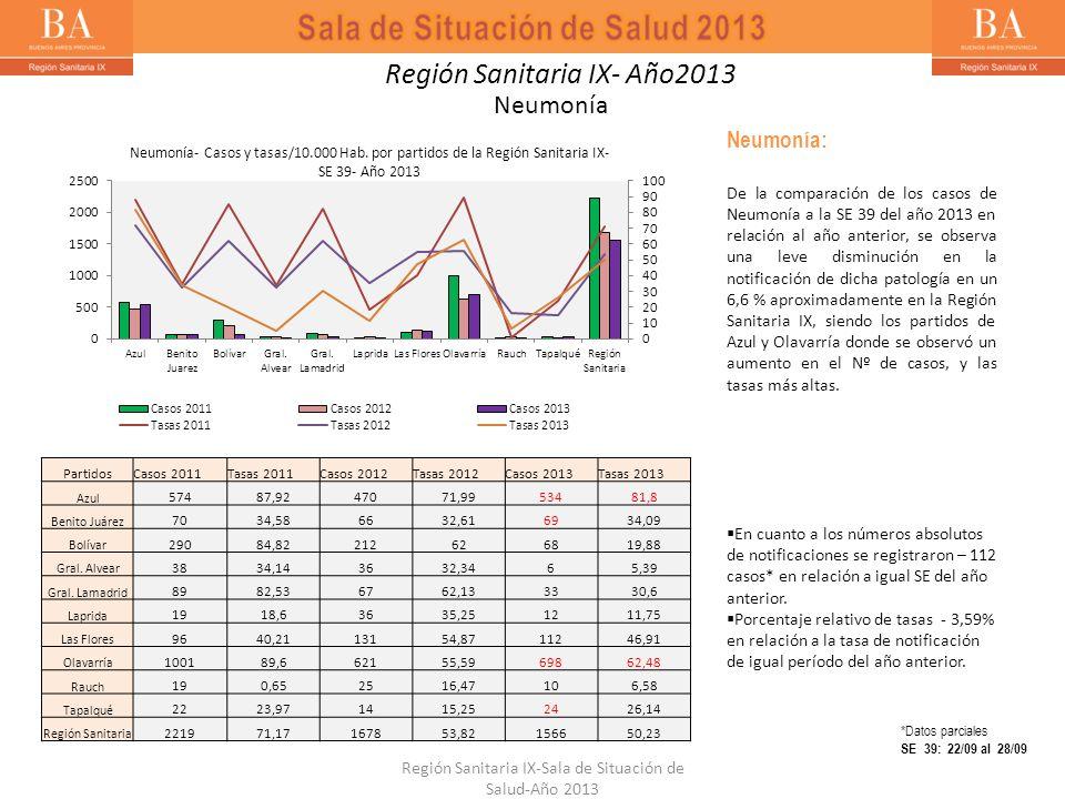Neumonía Neumonía: De la comparación de los casos de Neumonía a la SE 39 del año 2013 en relación al año anterior, se observa una leve disminución en