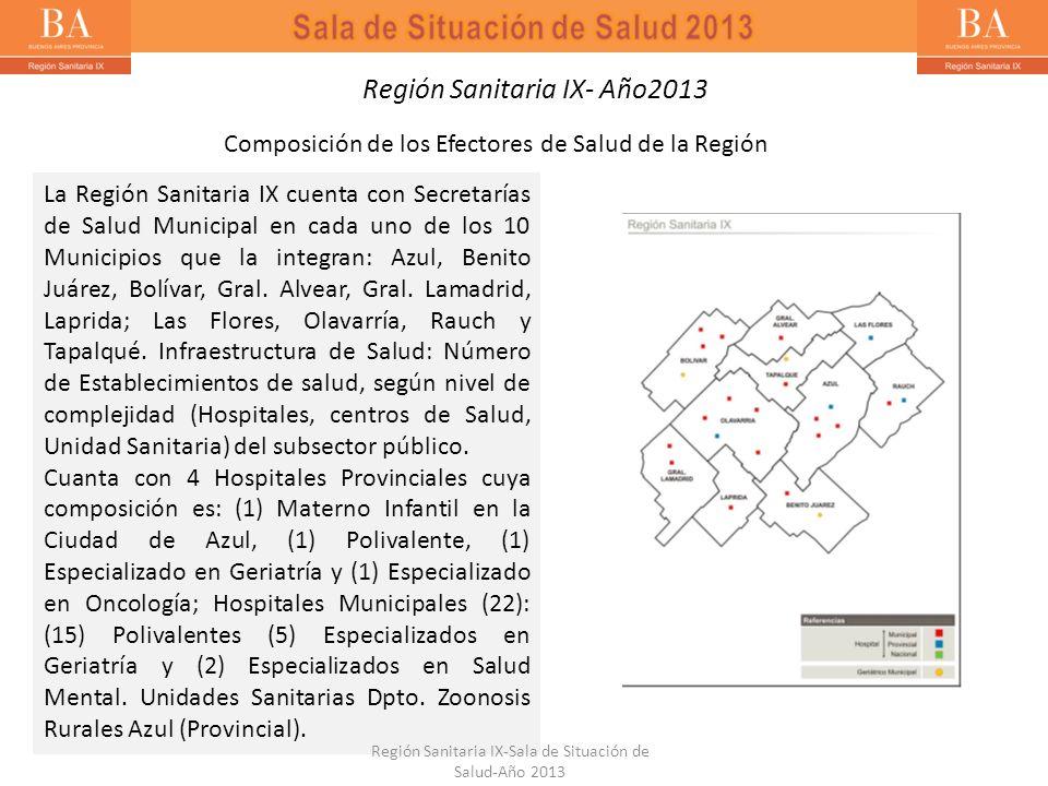 Bronquiolitis < 2 años- Región Sanitaria IX- Año 2013 A la Semana Epidemiológica Nº 39 del año 2013 en la Región Sanitaria IX se registró un total de 2895 casos de Bronquiolitis en niños menores de 2 años, con una tasa de 92,89/10000 Hab., siendo el partidos de Azul el que presenta la tasa más alta y los partido de Azul, Benito Juárez, Laprida, Olavarría y Tapalqué, los que reportaron un aumento en el número de notificaciones con respecto al año 2012.