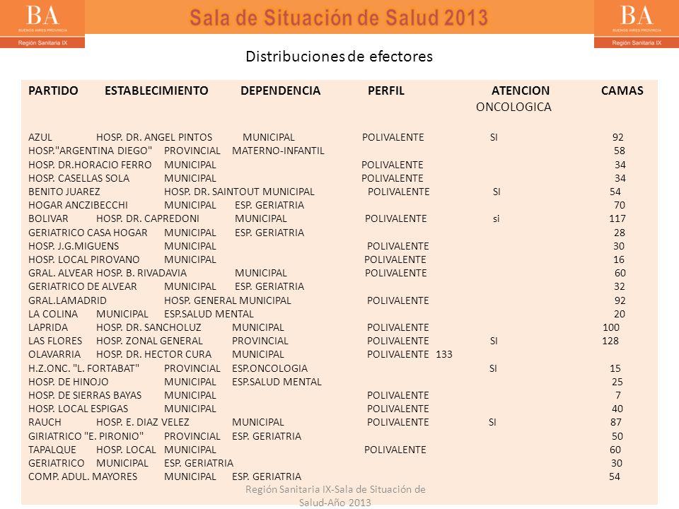 Bronquiolitis < 2 años- Región Sanitaria IX- Año 2013 Notificación de Bronquiolitis en niños < de 2 años- Casos y Tasas/10000 hab.