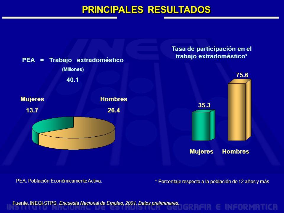 PRINCIPALES RESULTADOS Mujeres 13.7 Hombres 26.4 PEA = Trabajo extradoméstico (Millones) 40.1 Fuente: INEGI-STPS.