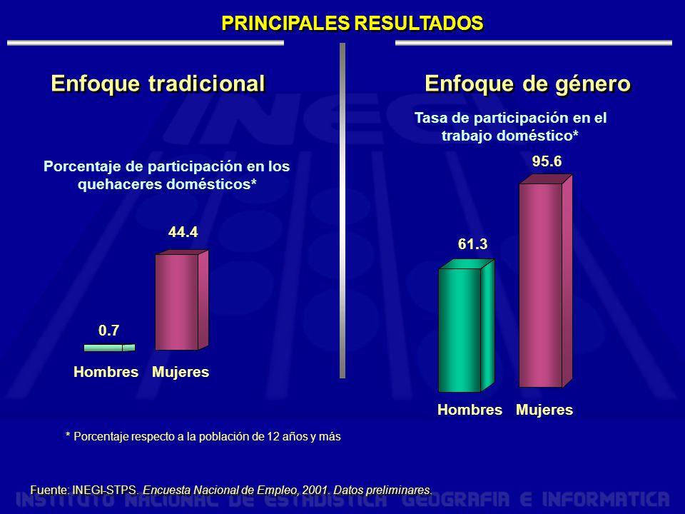PRINCIPALES RESULTADOS Enfoque tradicional Enfoque de género Porcentaje de participación en los quehaceres domésticos* Tasa de participación en el trabajo doméstico* Mujeres 0.7 44.4 Hombres Mujeres 61.3 95.6 Hombres Fuente: INEGI-STPS.