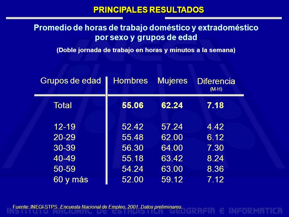 PRINCIPALES RESULTADOS Fuente: INEGI-STPS.Encuesta Nacional de Empleo, 2001.