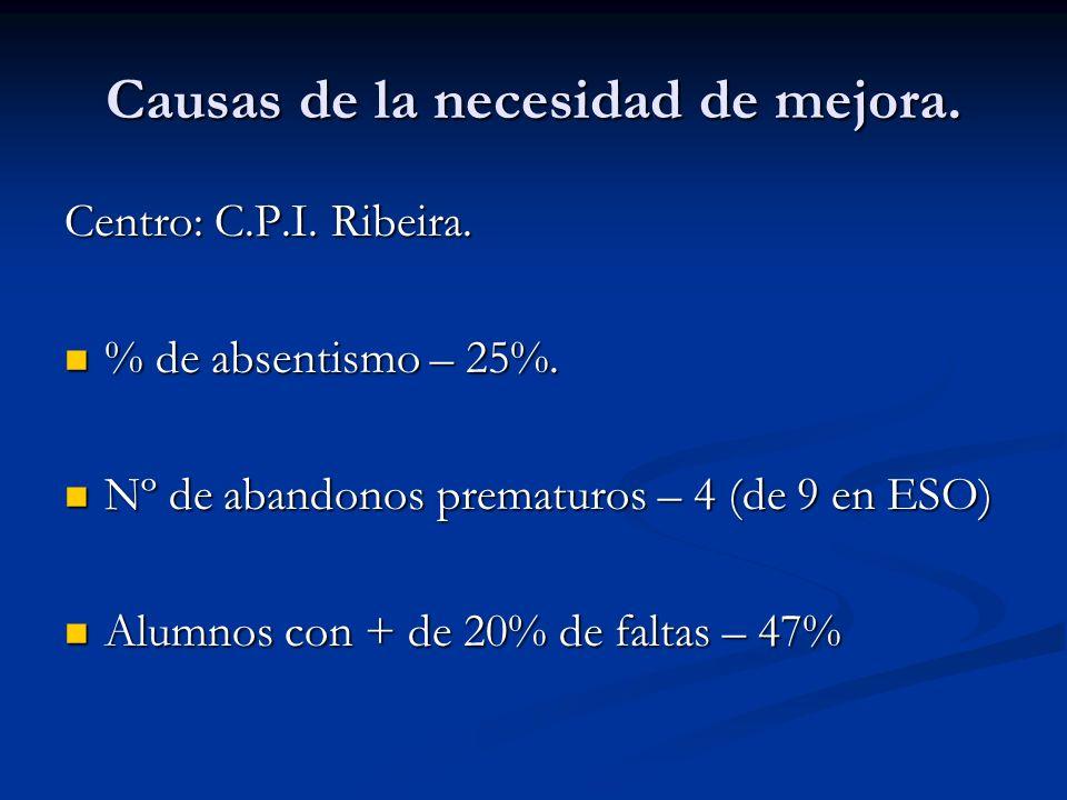 Causas de la necesidad de mejora. Centro: C.P.I. Ribeira. % de absentismo – 25%. % de absentismo – 25%. Nº de abandonos prematuros – 4 (de 9 en ESO) N