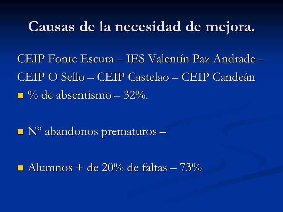Causas de la necesidad de mejora. CEIP Fonte Escura – IES Valentín Paz Andrade – CEIP O Sello – CEIP Castelao – CEIP Candeán % de absentismo – 32%. %