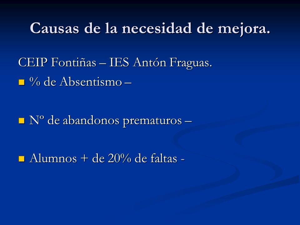 Causas de la necesidad de mejora. CEIP Fontiñas – IES Antón Fraguas. % de Absentismo – % de Absentismo – Nº de abandonos prematuros – Nº de abandonos