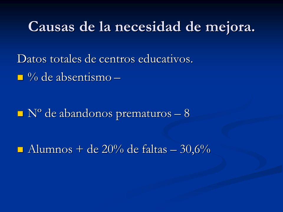 Causas de la necesidad de mejora. Datos totales de centros educativos. % de absentismo – % de absentismo – Nº de abandonos prematuros – 8 Nº de abando
