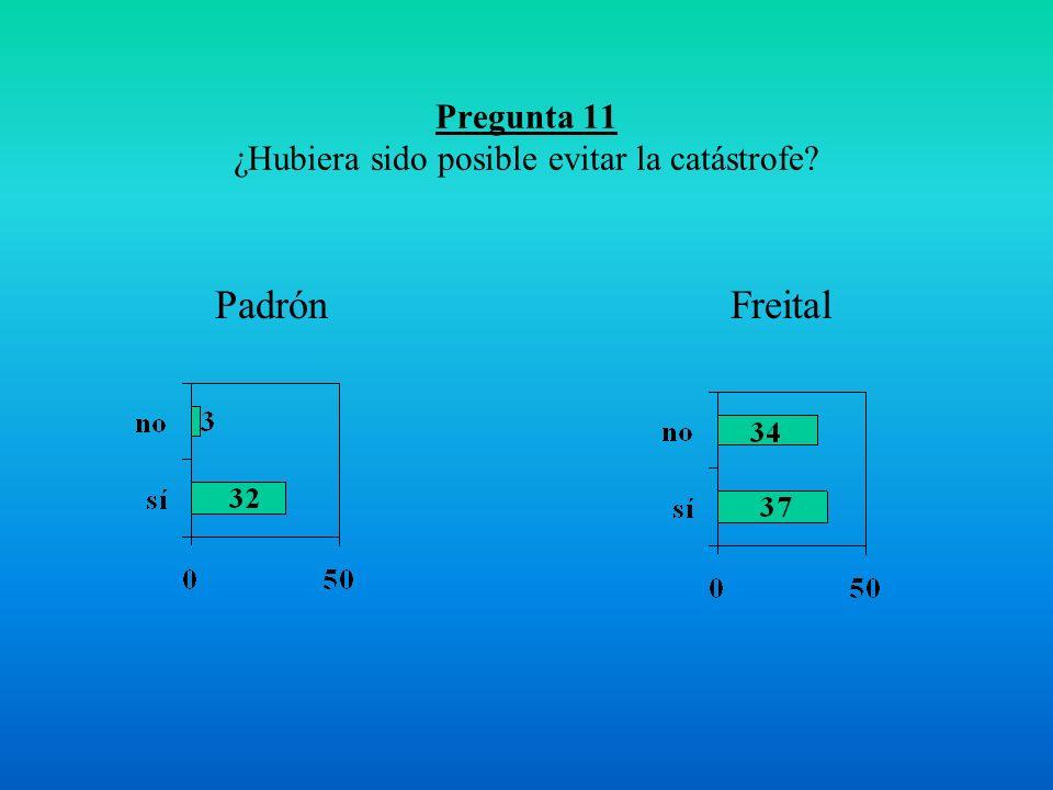 Pregunta 11 ¿Hubiera sido posible evitar la catástrofe FreitalPadrón