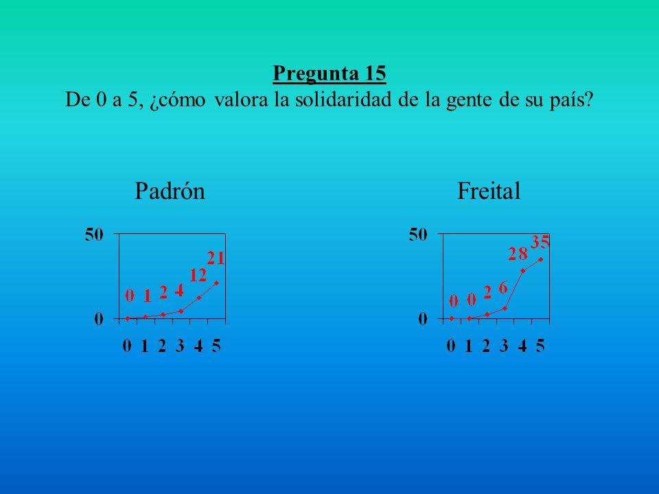 Pregunta 15 De 0 a 5, ¿cómo valora la solidaridad de la gente de su país FreitalPadrón