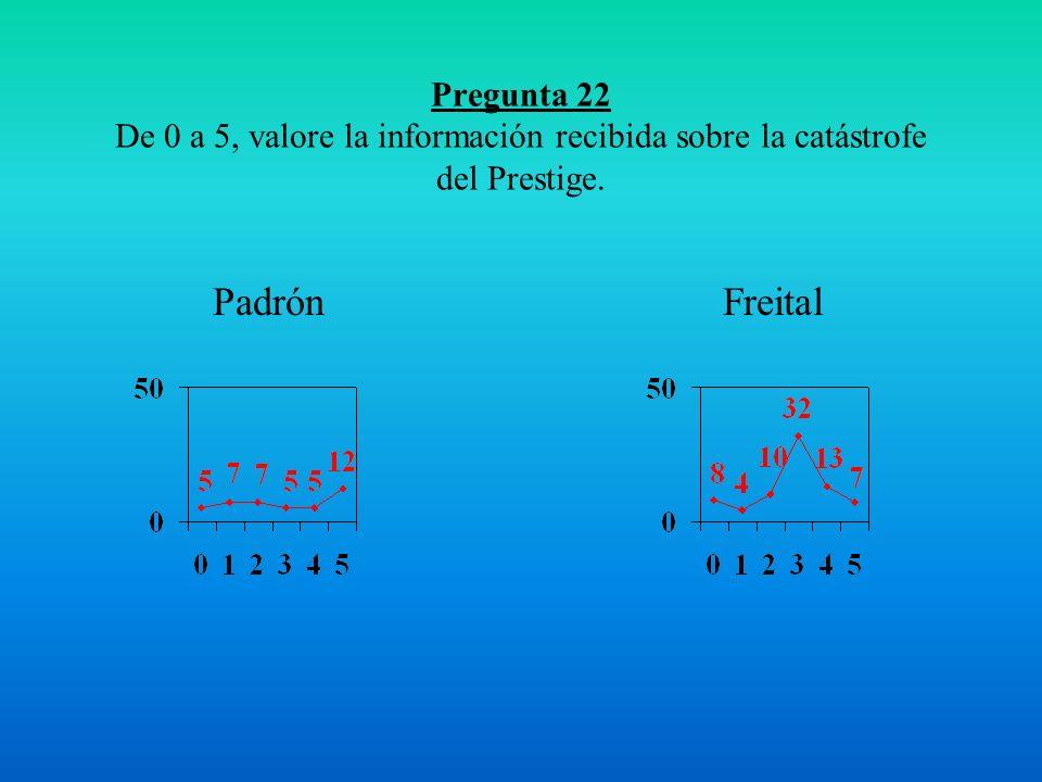 Pregunta 22 De 0 a 5, valore la información recibida sobre la catástrofe del Prestige.