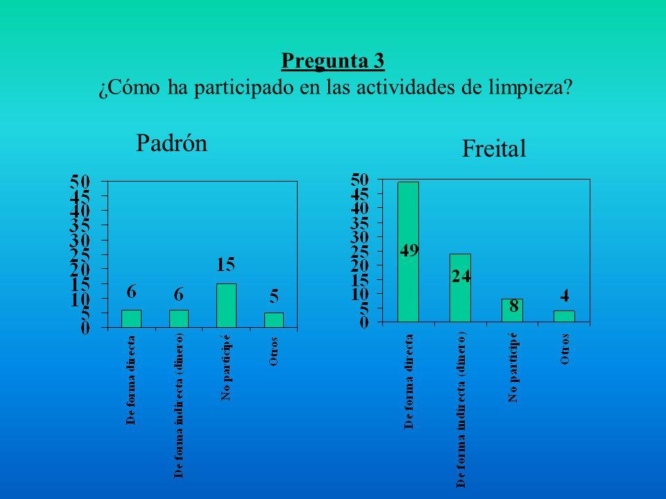 Pregunta 3 ¿Cómo ha participado en las actividades de limpieza Freital Padrón